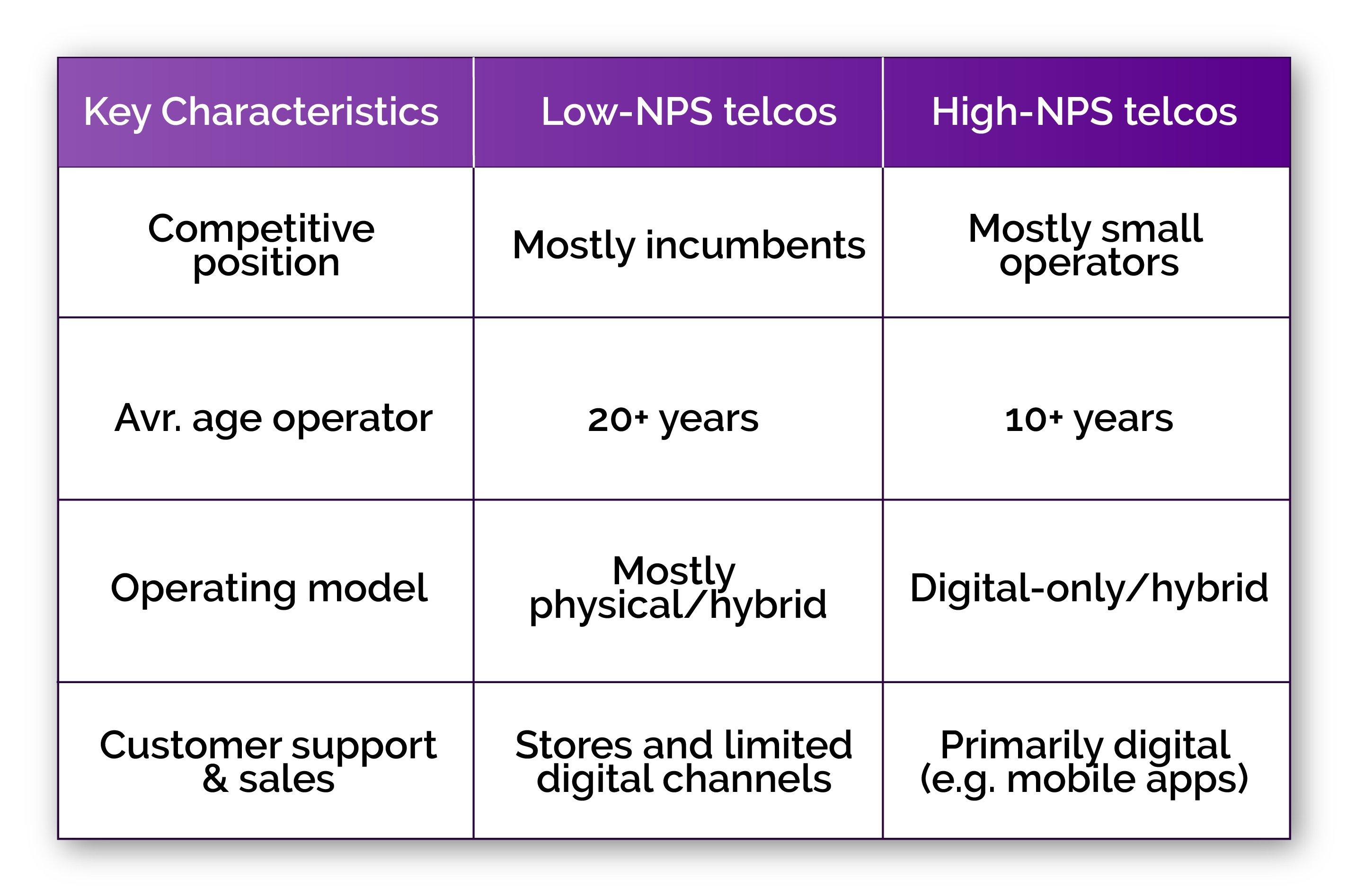 NPS-survey-table