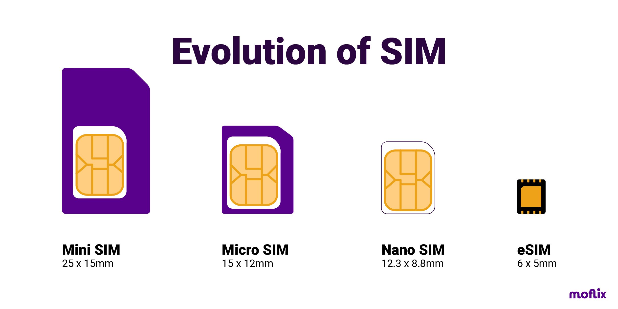 esim-evolution