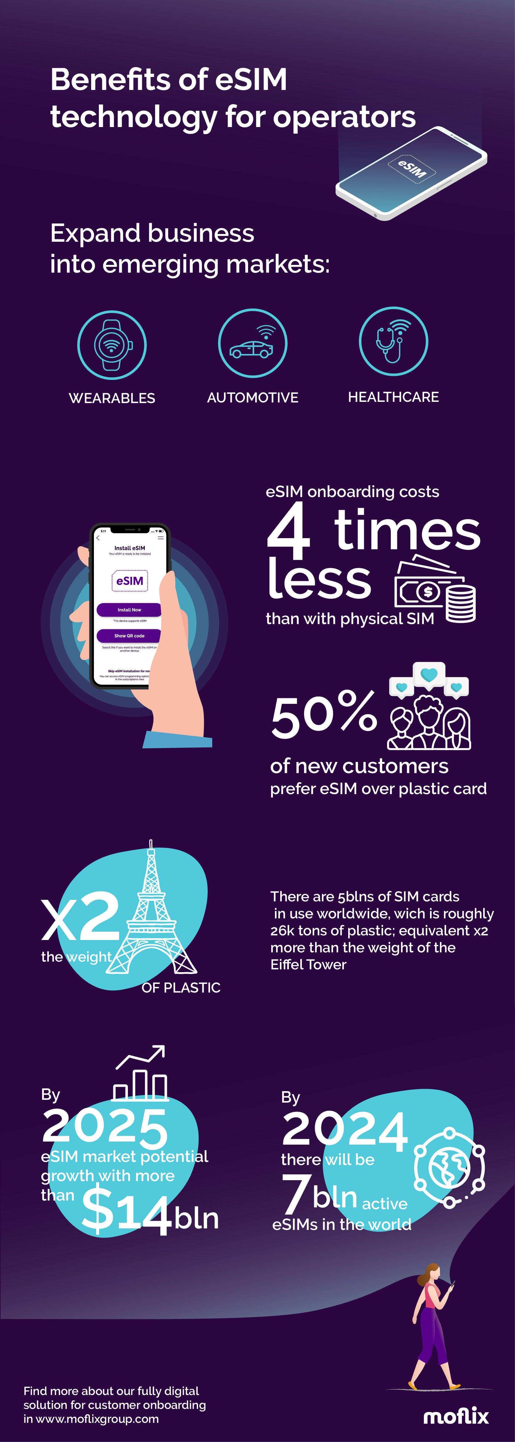 esim-benefits-infographic
