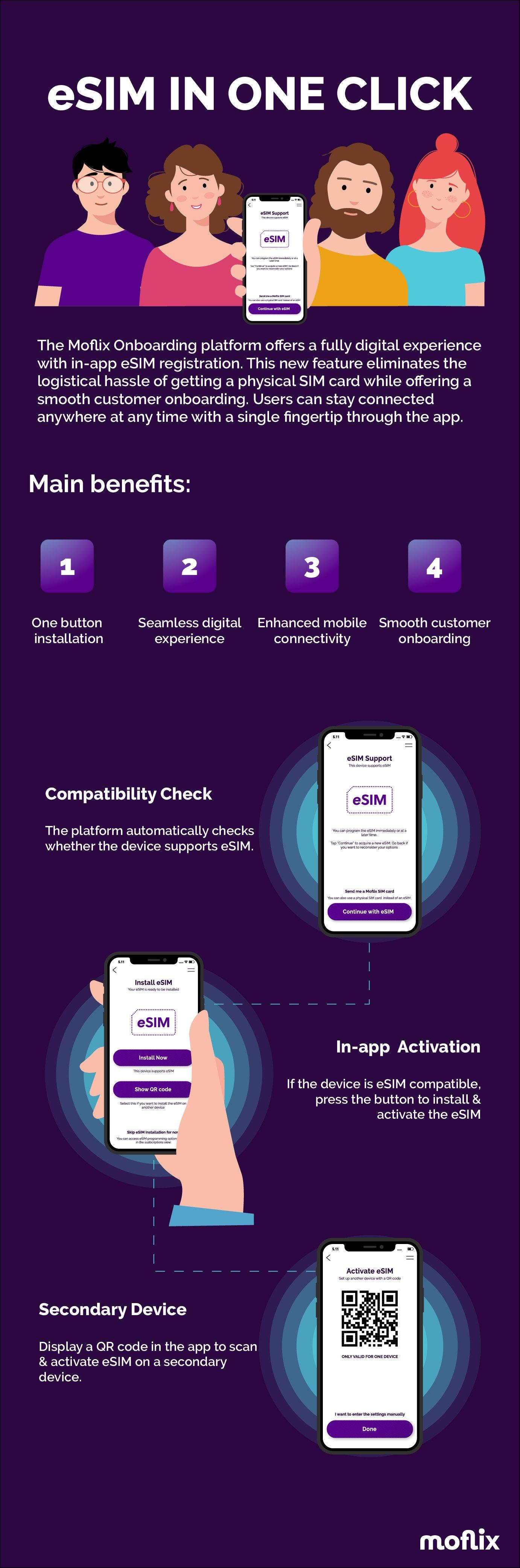 moflix-esim-infographic
