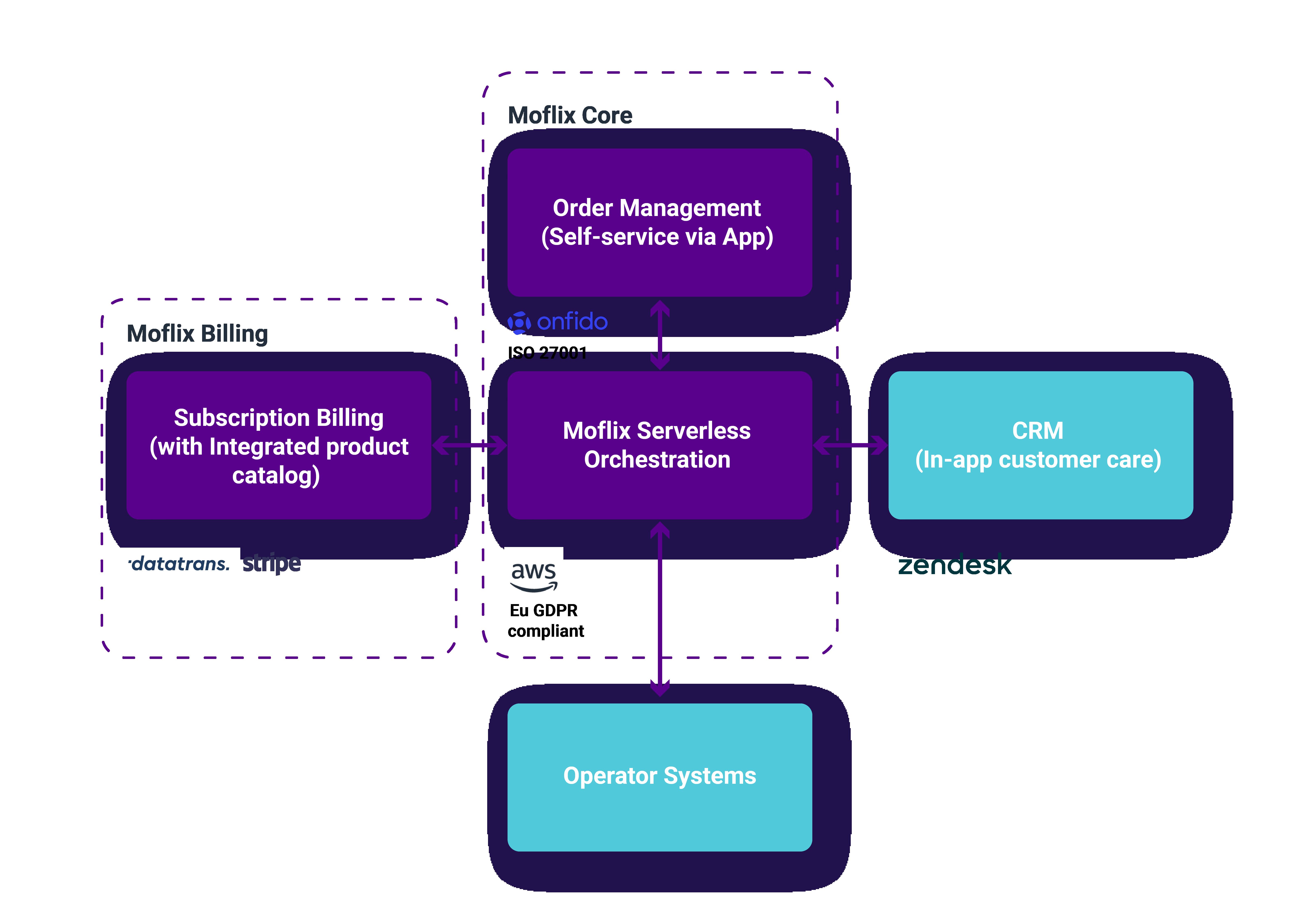 Moflix-platform-architecture